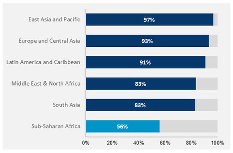 Foresight Africa 2015: Infrastructure Requires More Than Raising Money | Frontier markets | Scoop.it