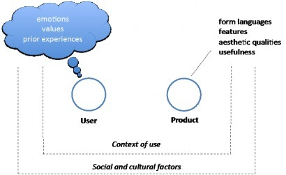The Meaning of User Experience   User Intelligence   UXploration   Scoop.it