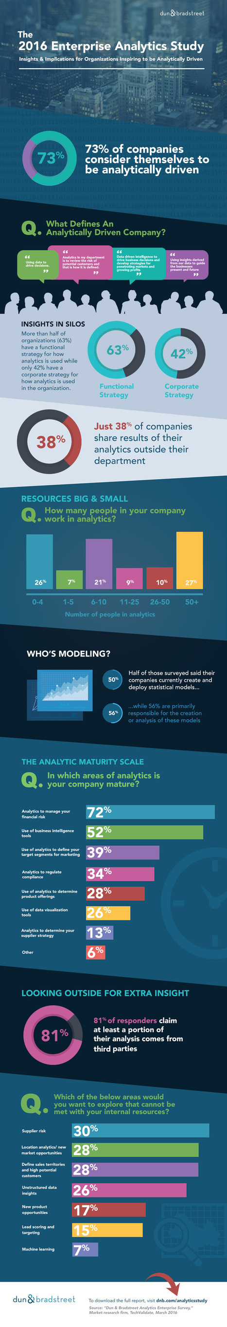 INFOGRAPHIC: The 2016 State of Enterprise Analytics - Predictive Analytics Times - predictive analytics & big data news | Designing  service | Scoop.it