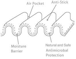 Papel anti-microbiano: Diseño inteligente consigue prolongar la vida útil de los productos | Embalaje en general | Scoop.it