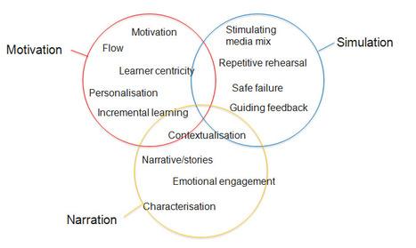 Why serious games work - an over-simplifiedview | It-pedagogik och mobilt lärande | Scoop.it