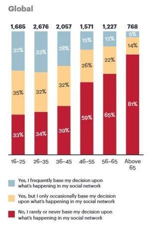 Study shows younger consumers are more influenced by social media | MarketingHits | Scoop.it