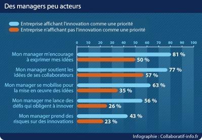 Bilan en demi-teinte pour l'innovation participative | Collaboratif-Info | LdS Innovation | Scoop.it