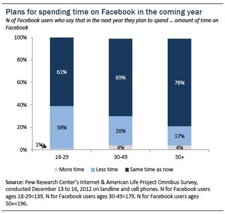 Coming and Going on Facebook | Social Media Research | Scoop.it