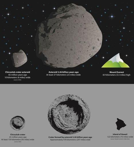 "Asteroid Impact 3.3 Billion Years Ago ""Dwarfed the Dinosaur-Extinction Event""   Geology   Scoop.it"
