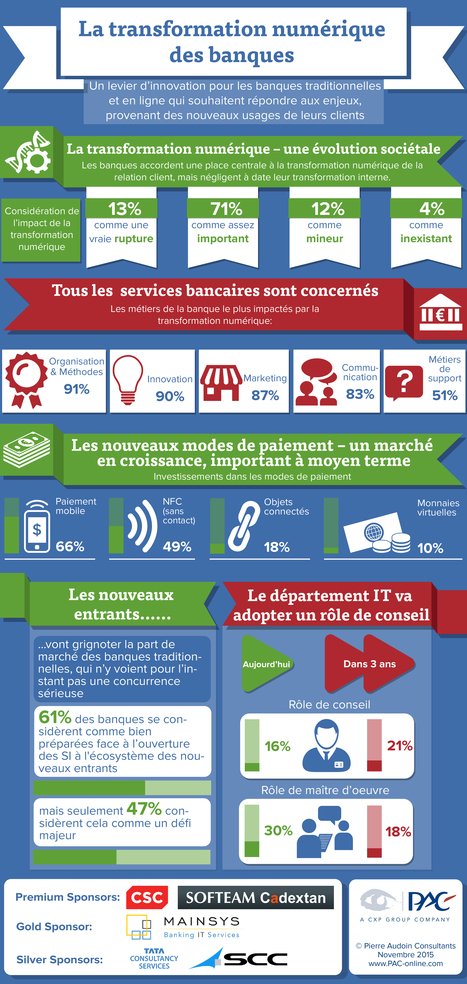 La transformation numérique des banques - Infographie | Social Media and E-Marketing | Scoop.it