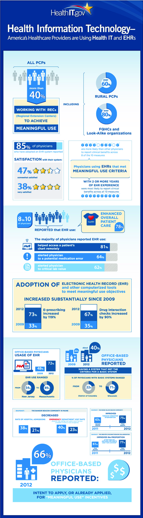 How America's healthcare providers are now using EHRs and Health IT | HIT Blogger | Scoop.it