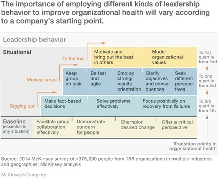 Leadership in context | McKinsey & Company | Entrepreneurship, Innovation | Scoop.it
