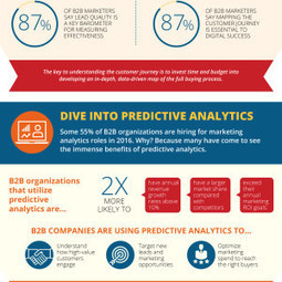 5 Digital Must-Dos to Align B2B Sales & Marketing for Better Business in 2016 [Infographic] | Social Business | Scoop.it