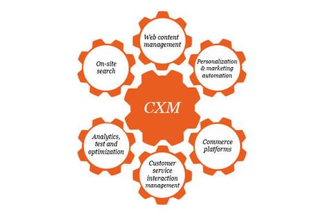 Support du petit dej Demo CXM | Customer Experience Management (CXM) | Scoop.it