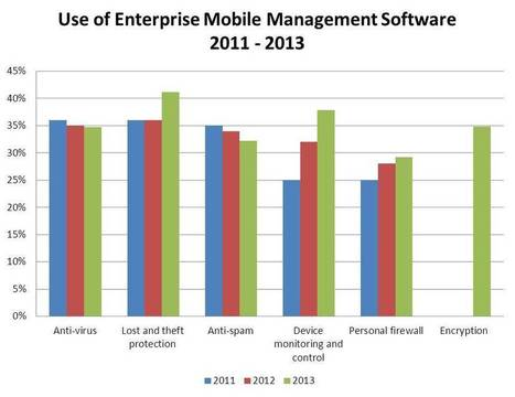 Mobile Computing and Business Intelligence Preferences ... - Sandhill | Dashboards | Scoop.it