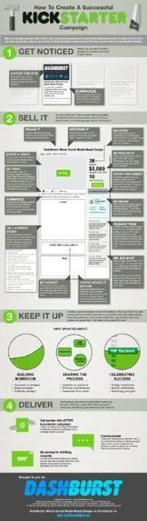 How to Create a Successful Kickstarter Campaign [INFOGRAPHIC] | Social Media, Marketing and Promotion | Scoop.it