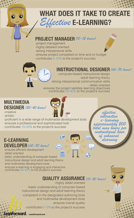 My Favorite e-Learning Infographics | ESL & Platforms, cloud + 3D | Scoop.it