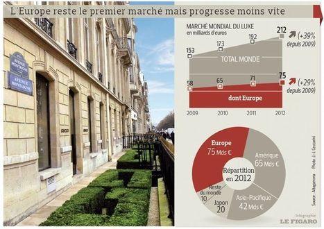 Le luxe à la reconquête des clients européens | CRM in the luxury good market | Scoop.it