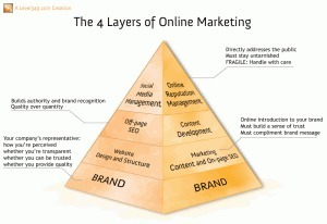 The 4 Layers of Online Brand Marketing | Social Media Marketing Strategies | Scoop.it