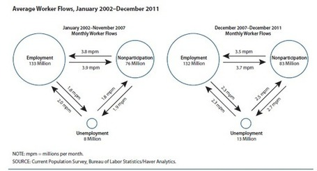 Labor Markets: Moving Parts and Search Friction | Washington Economic News | Scoop.it