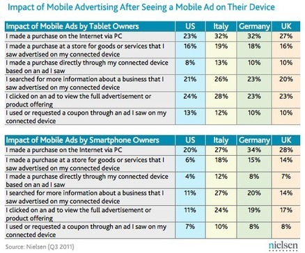 Comparing Mobile Ad Effectiveness in US, UK, Germany and Italy | UX STORY | Scoop.it