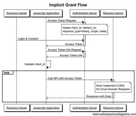 Comprendre OAuth2 « BubbleCode by Johann Reinke   JANUA - Identity Management & Open Source   Scoop.it
