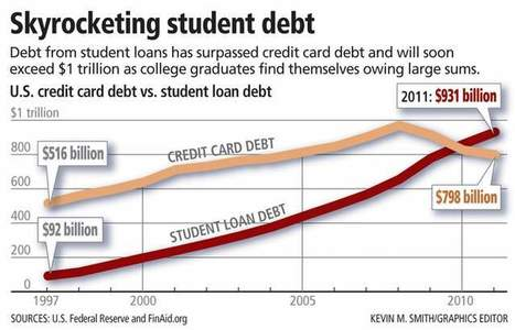 Student loans now outpace credit card obligations | Disrupting Higher Ed | Scoop.it