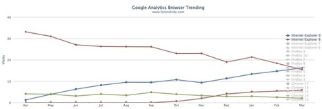 Google Analytics - Browser Percentage Tool | learning analytics | Scoop.it