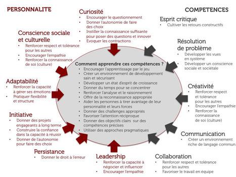 Les 10 compétences-clés du monde de demain   changement   Scoop.it