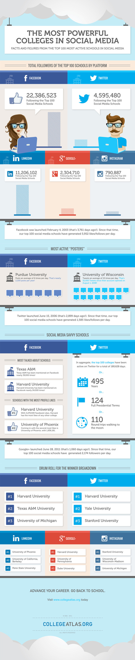 The Top 3 List:  Universities Effectively Using Social Media | The Social Media Learning Lab | Scoop.it