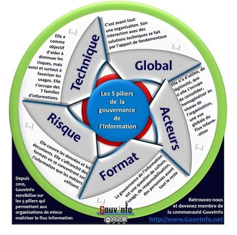 Les 5 piliers de la gouvernance de l'information | Risk Management & Intelligence Economique | Scoop.it