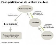 Eco-mobilier : la nouvelle filière recyclage des meubles | le meuble durable | Scoop.it