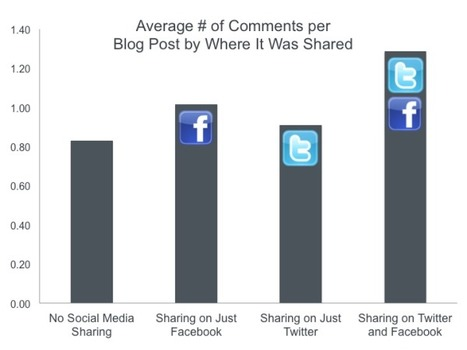 Social Sharing Increases Blog Page Views 160% | Sharing social commerce benefits | Scoop.it