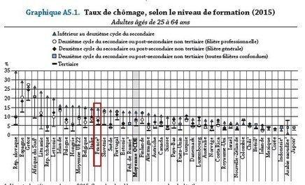 #systemeeducatif : Regards sur l'éducation - A quoi ça sert l'Ecole ? #OCDE | [in]Formation En Education | Scoop.it