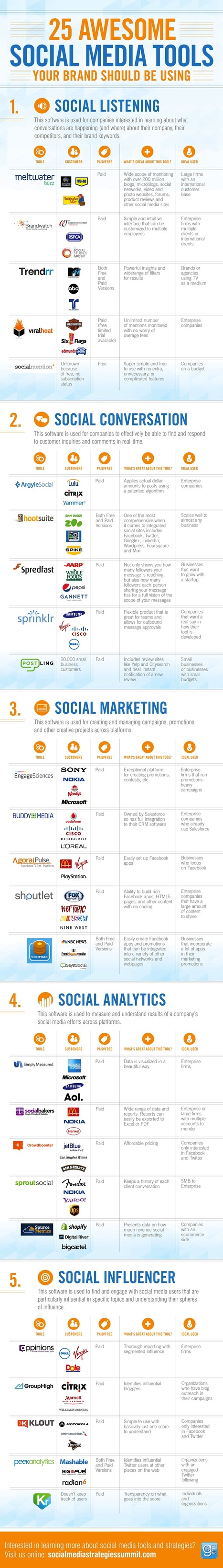 25 Awesome Social Media Tools (Your Brand Should Be Using) #INFOGRAPHIC | digital marketing strategy | Scoop.it