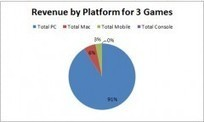 PC is not dead and mobile is shit (with Charts!) | Matmi Staff finds... | Scoop.it