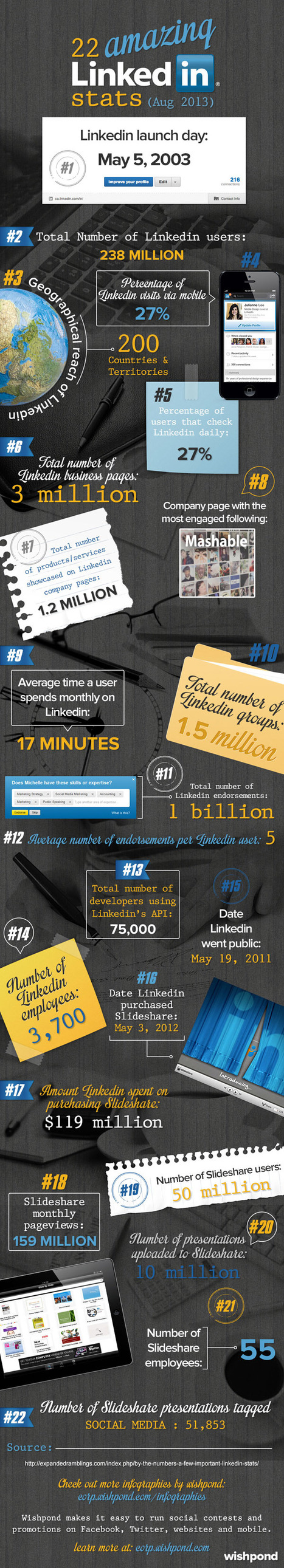 22 Amazing LinkedIn Facts [INFOGRAPHIC] | Sizzlin' News | Scoop.it