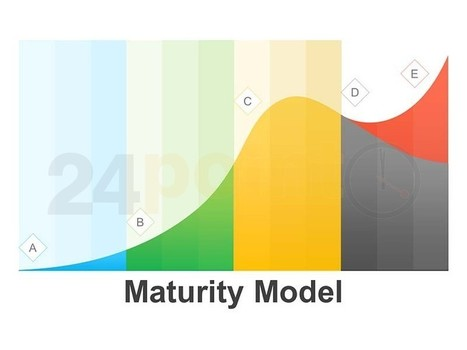 Capability Maturity Model - Editable PPT Slides | Management | Scoop.it