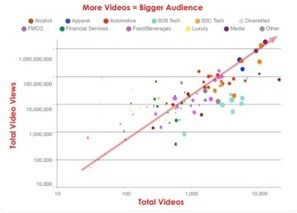 Frequency key to video marketing dominance [study] | Tools For Online Marketing | Scoop.it
