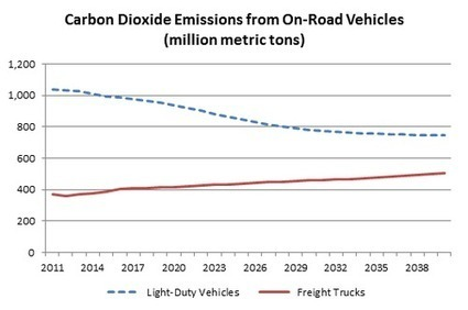 Trucks and Energy Efficiency Standards   The Energy Collective   Sustain Our Earth   Scoop.it