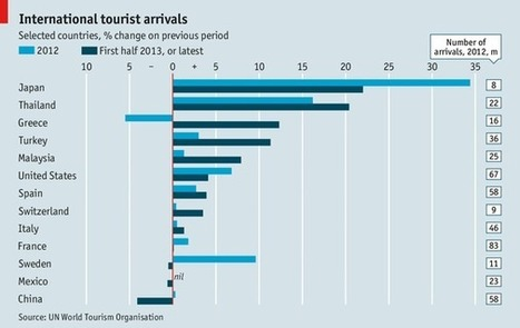 International tourist arrivals | GTAV AC:G Y9 - Geographies of interconnections | Scoop.it