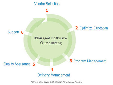 Top 10 Reasons of Software Development Outsourcing | IT Consulting Services | Scoop.it