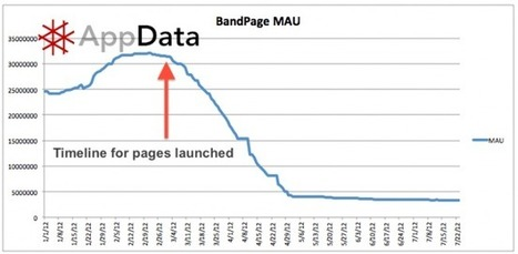 BandPage relaunch after FB tab apps lose traction | Social Music Revolution | Scoop.it