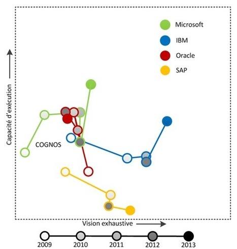 Le quadrant magique des plateformes BI en cinq temps – 2009-2013 | Outils de pilotage | Scoop.it