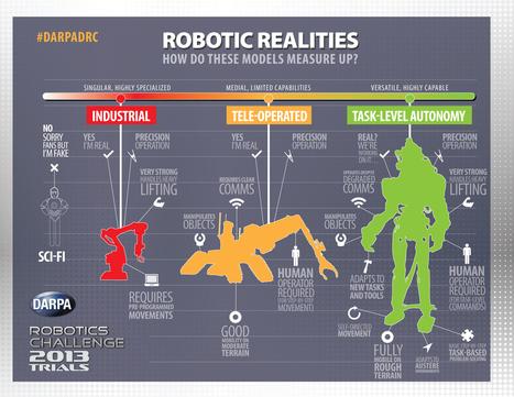 RobotComparison v5.jpg (1500x1159 pixels) | Megatrends & Future Scenarios | Scoop.it