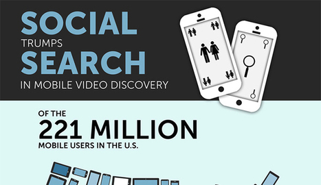 Want People to View Your Videos? New Data Confirms the Future is Social | Content Management | Scoop.it