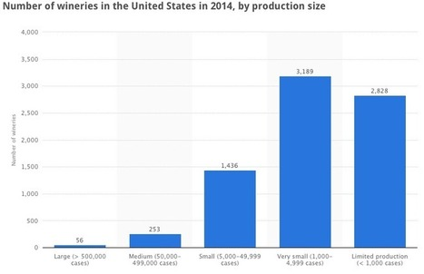 Number of wineries in the United States in 2014, by production size | Autour du vin | Scoop.it