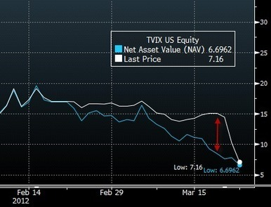 #TVIX CRATERS BACK TO NAV | PRAGMATIC CAPITALISM | Commodities, Resource and Freedom | Scoop.it