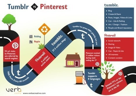 Pinterest, questo Sconosciuto!   Social Media (network, technology, blog, community, virtual reality, etc...)   Scoop.it