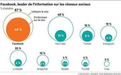 Comment Facebook bouleverse l'économie de la presse américaine | Actualité Social Media : blogs & réseaux sociaux | Scoop.it