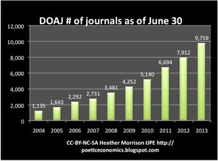 Dramatic Growth of Open Access Journals and documents..but will it all create real impact? | frontpoint security reviews | Scoop.it