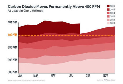 World's Atmospheric Carbon Dioxide Passes 400 PPM Threshold. Permanently | Climate & Clean Air Watch | Scoop.it
