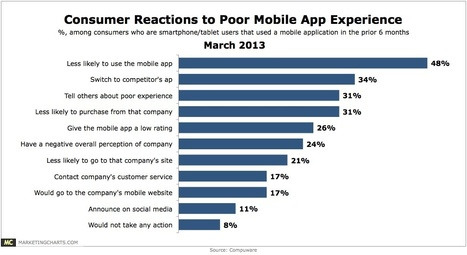 Poor Mobile App Experience Would Drive 1 in 3 to a Competitor | MobileWeb | Scoop.it