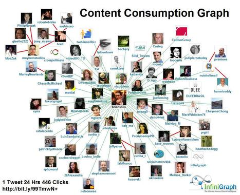 Content Curation: Advocates, Influencers and Relevance - InfiniGraph - The Blog | Brand & Content Curation | Scoop.it